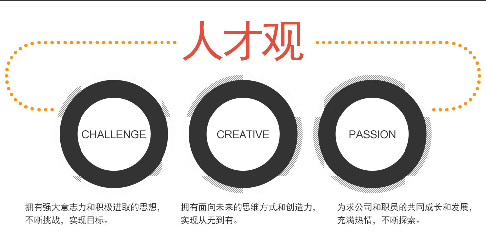 人才观:CHALLENGE, GREATIVE, PASSION
